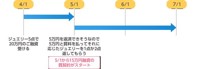 延長・更新の例